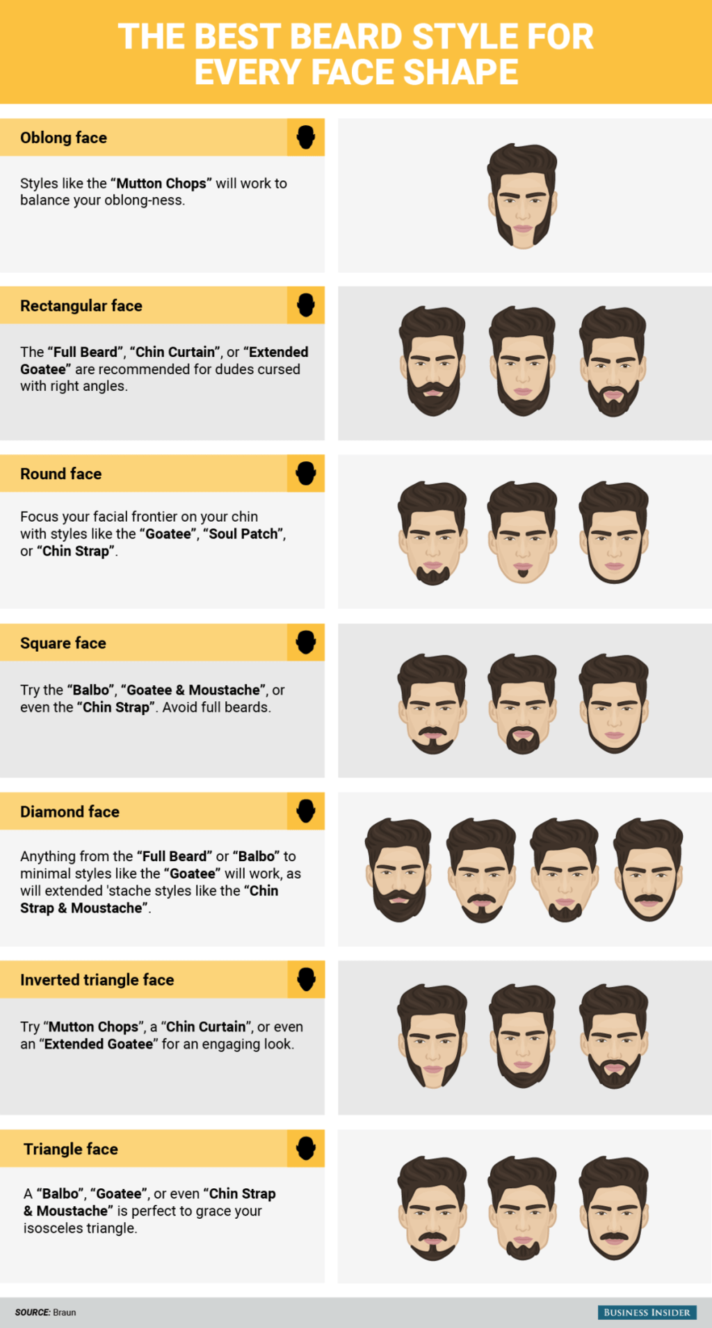beard style for various facial shape men