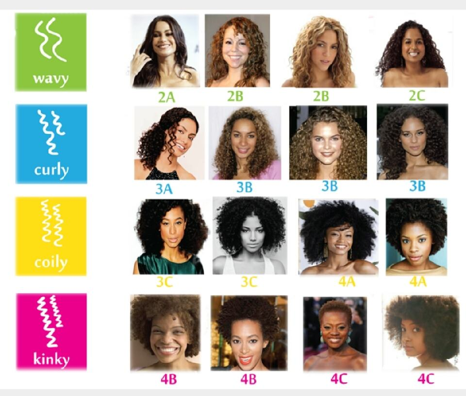 different types of hair styling products 87 all types of curly hair curly hair types chart what 6763
