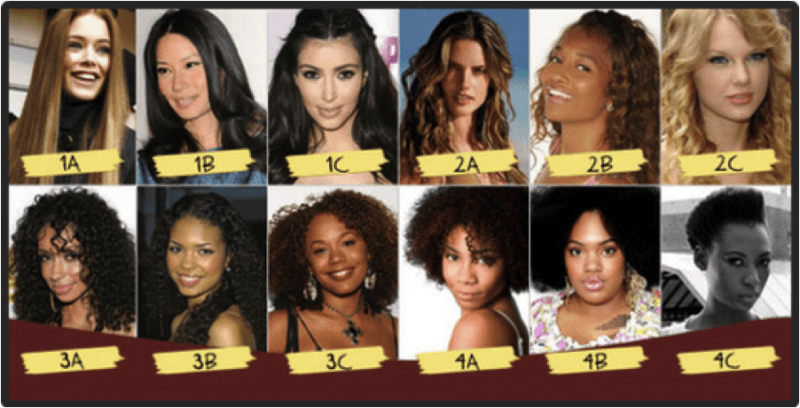 Naturally Curly Hair Types Discover Yours HairstyleCamp Simple Curl Pattern Chart